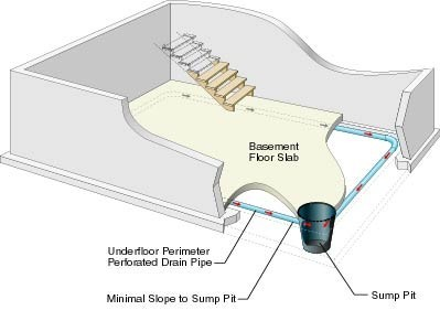 Guaranteed Dry Basement - Wet Basement Problems