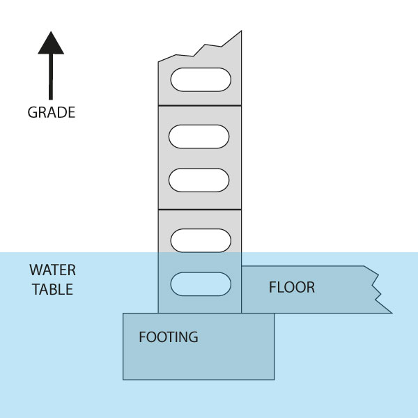 Picture describing water table under a house