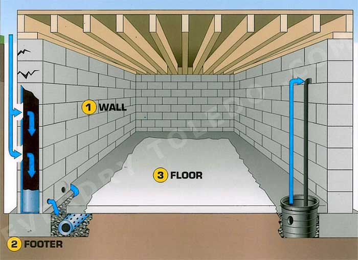 Picture showing how to properly manage and divert water intrusion issues